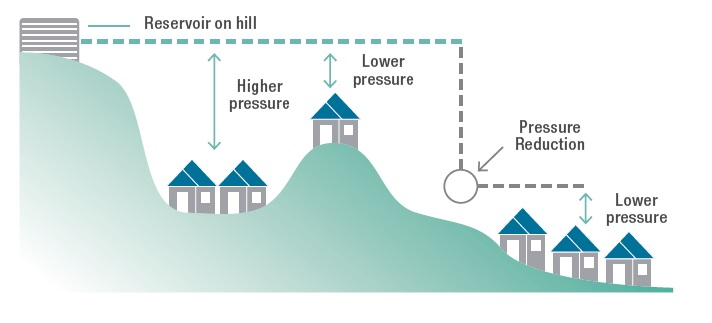 Water Pressure Diagram